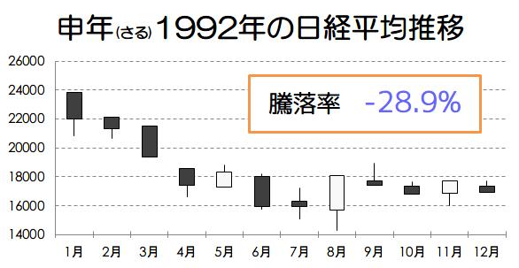 申年1992年の日経平均推移画像