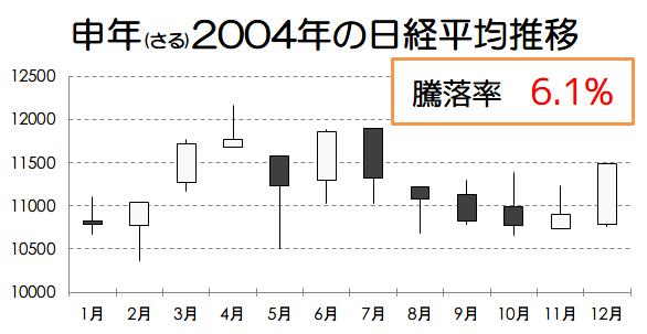 申年2004年の日経平均推移画像