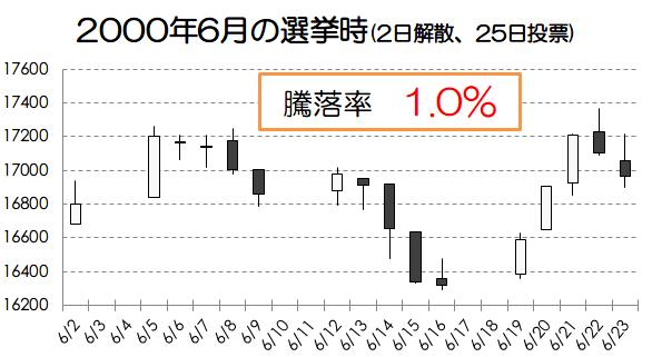 解散総選挙と株価の関係性【アノマリー】