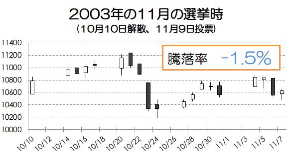 2003年の選挙時の騰落率画像
