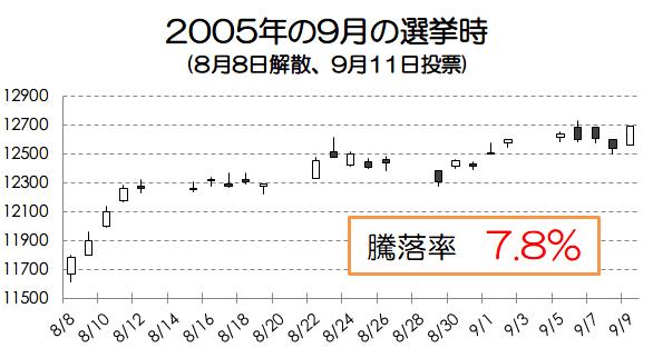 2005年の選挙時の騰落率画像