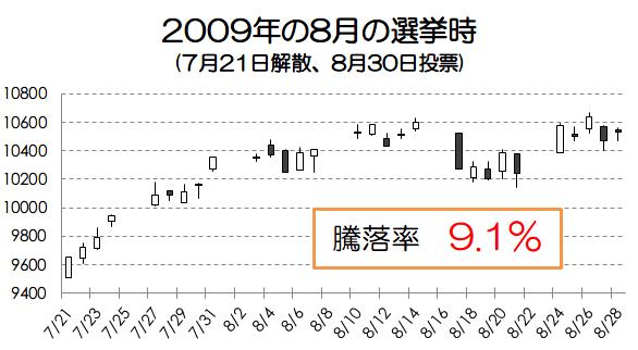 2009年の選挙時の騰落率画像