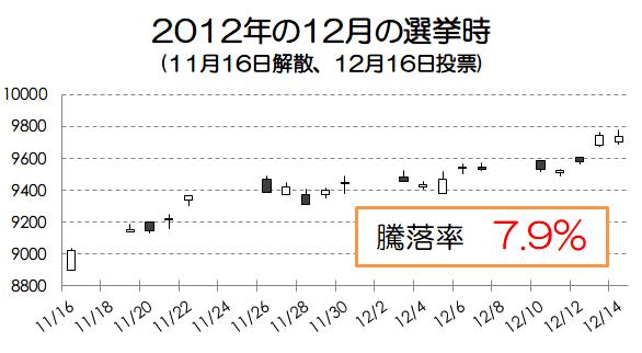 2012年の選挙時の騰落率画像