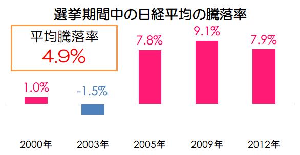選挙時の平均騰落率画像