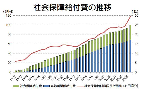 日本経済を学ぶ 13日目 社会保障の問題点