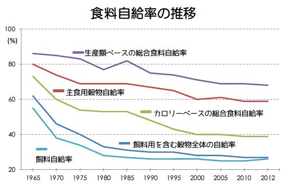 日本経済を学ぶ 17日目 日本の食料問題について