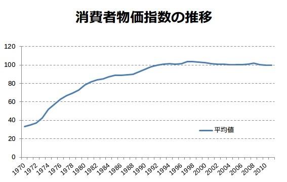 日本経済を学ぶ 12日目 物価と地価