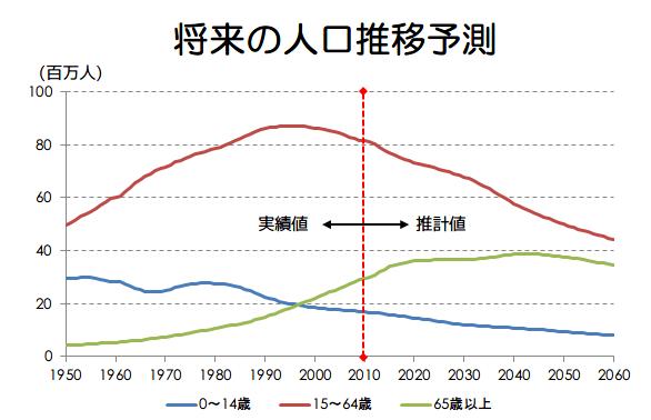 将来の人口予測推移