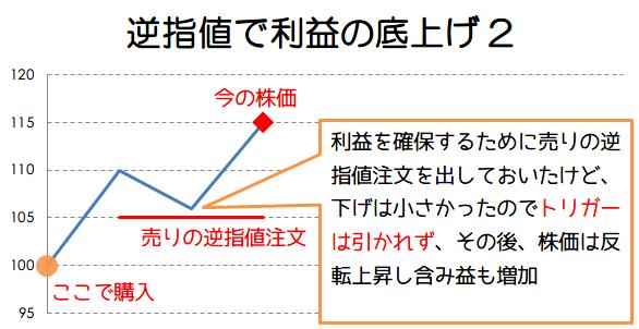 逆指値で利益の底上げ例2の画像