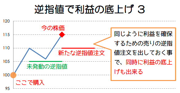 逆指値で利益の底上げ例3の画像