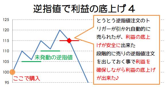 逆指値で利益の底上げ例4の画像