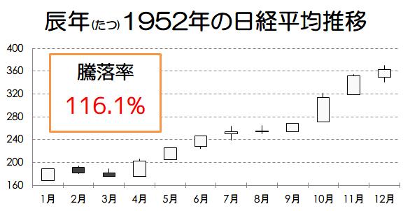 【株の格言】辰巳天井午尻下がりとその続き 十二支と相場の関係性