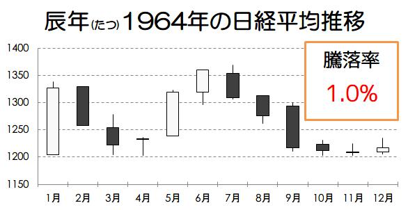 辰年1964年の日経平均推移画像
