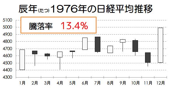 辰年1976年の日経平均推移画像