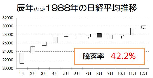 辰年1988年の日経平均推移画像