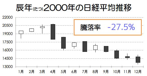 辰年2000年の日経平均推移画像