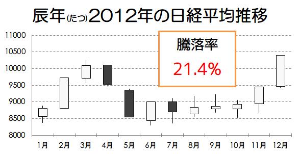 辰年2012年の日経平均推移画像