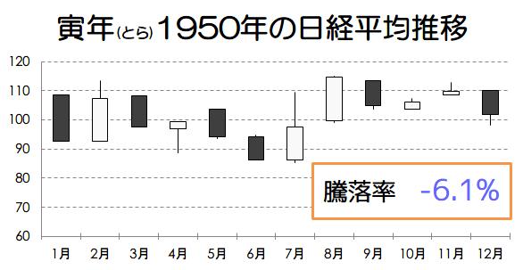 寅年1950年の日経平均推移画像