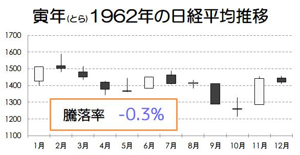 寅年1962年の日経平均推移画像