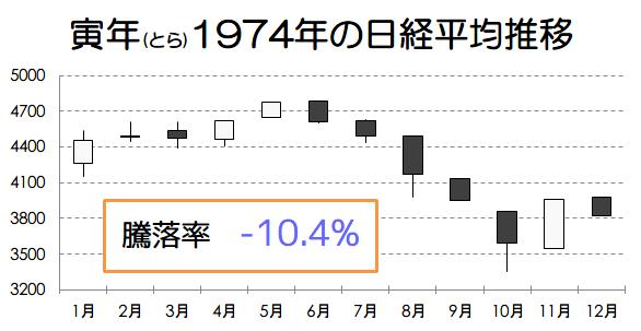 寅年1974年の日経平均推移画像