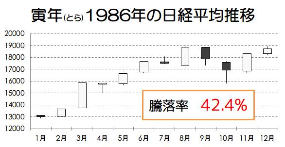 寅年1986年の日経平均推移画像