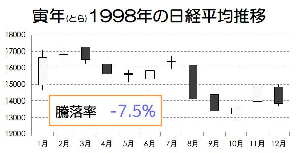 寅年1998年の日経平均推移画像
