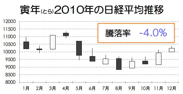 寅年2010年の日経平均推移画像