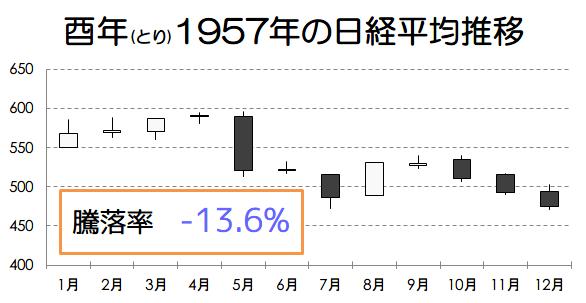 酉年1957年の日経平均推移画像