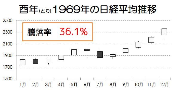 酉年1969年の日経平均推移画像
