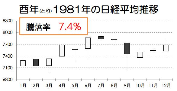 酉年1981年の日経平均推移画像