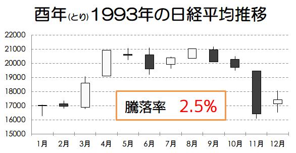 酉年1993年の日経平均推移画像
