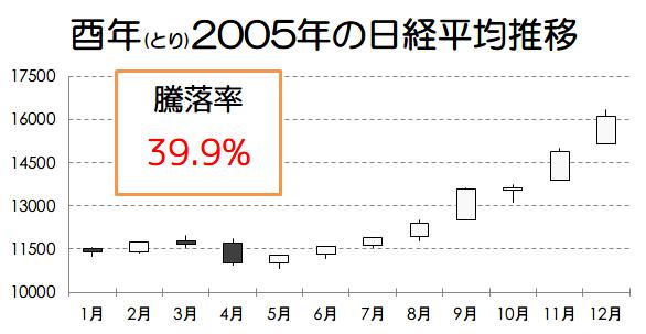 酉年2005年の日経平均推移画像