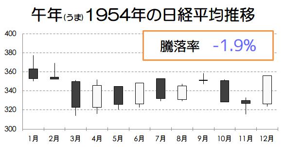 午年1954年の日経平均推移画像