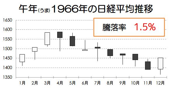 午年1966年の日経平均推移画像