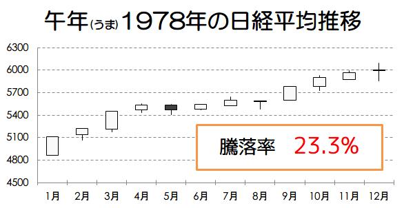 午年1978年の日経平均推移画像