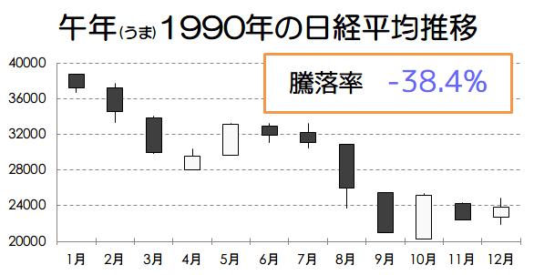 午年1990年の日経平均推移画像