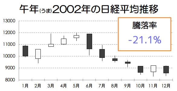 午年2002年の日経平均推移画像