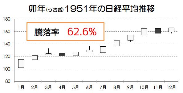 卯年1951年の日経平均推移画像