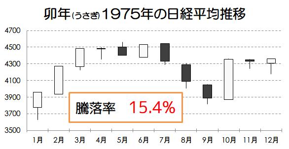 卯年1975年の日経平均推移画像