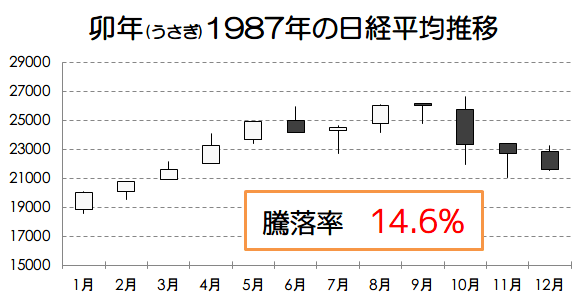 卯年1987年の日経平均推移画像