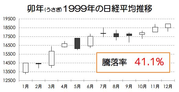 卯年1999年の日経平均推移画像
