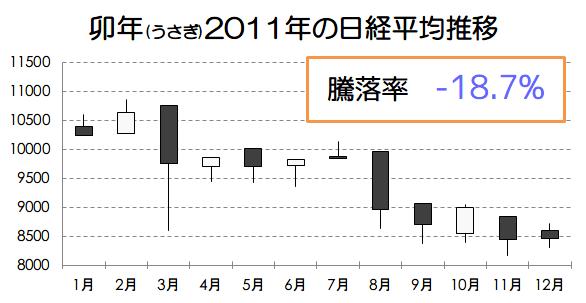 卯年2011年の日経平均推移画像