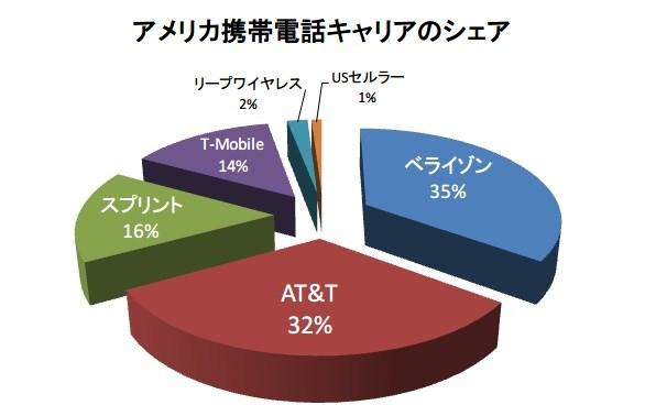 【Fire Phone】amazon初のスマホ『Fire Phone』を独占販売するAT&Tの株を買ってみた!