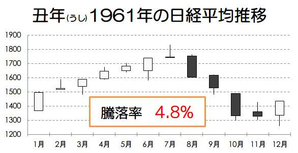 丑年1961年の日経平均推移画像