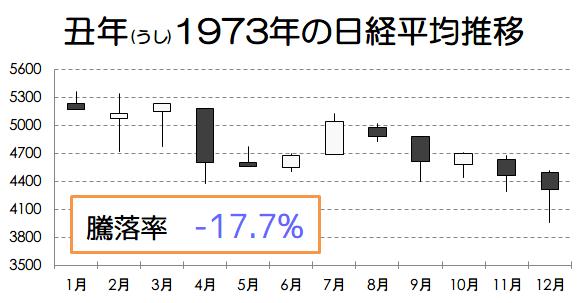 丑年1973年の日経平均推移画像