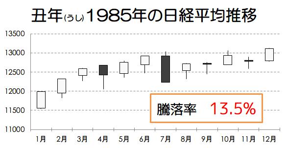 丑年1985年の日経平均推移画像