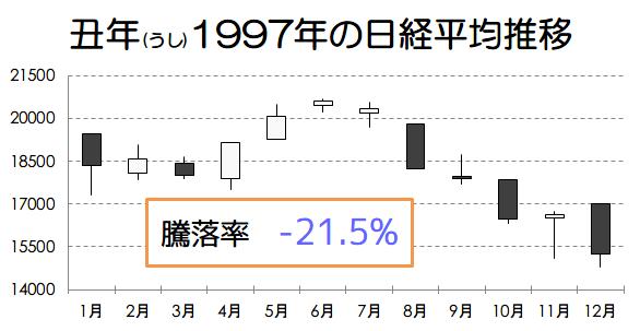 丑年1997年の日経平均推移画像
