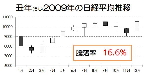 丑年2009年の日経平均推移画像