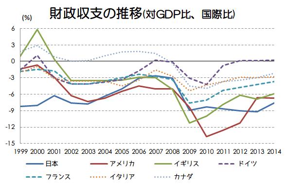 日本経済を学ぶ 23日目 日本の財政赤字について